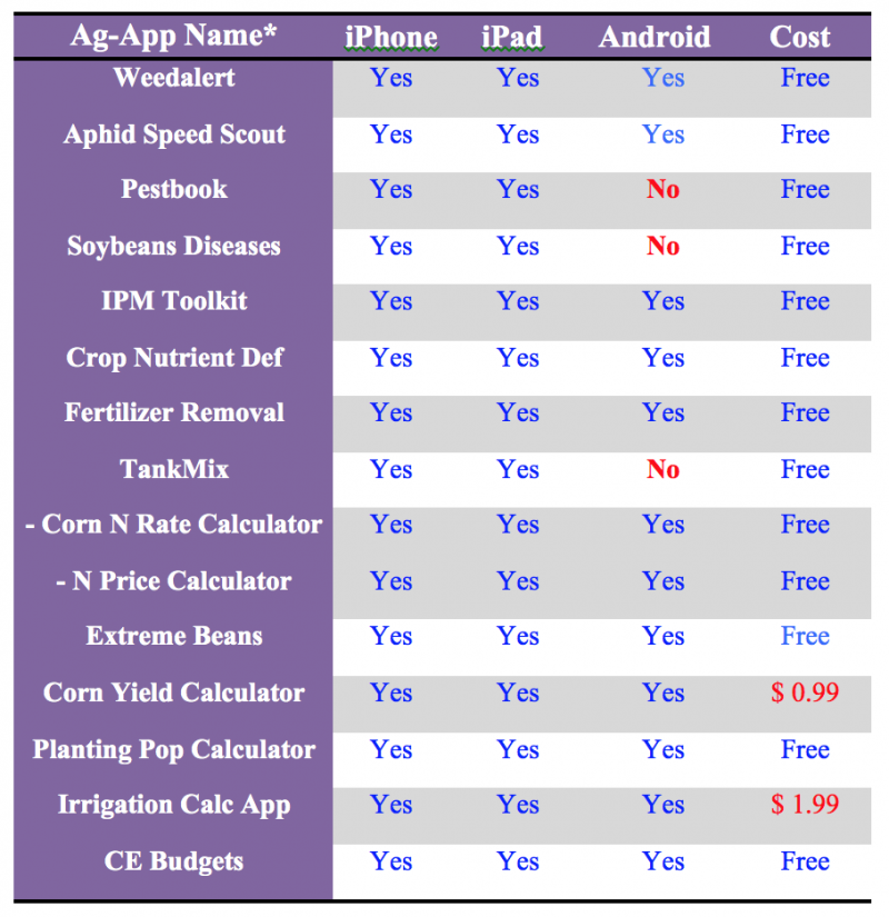 Apps List